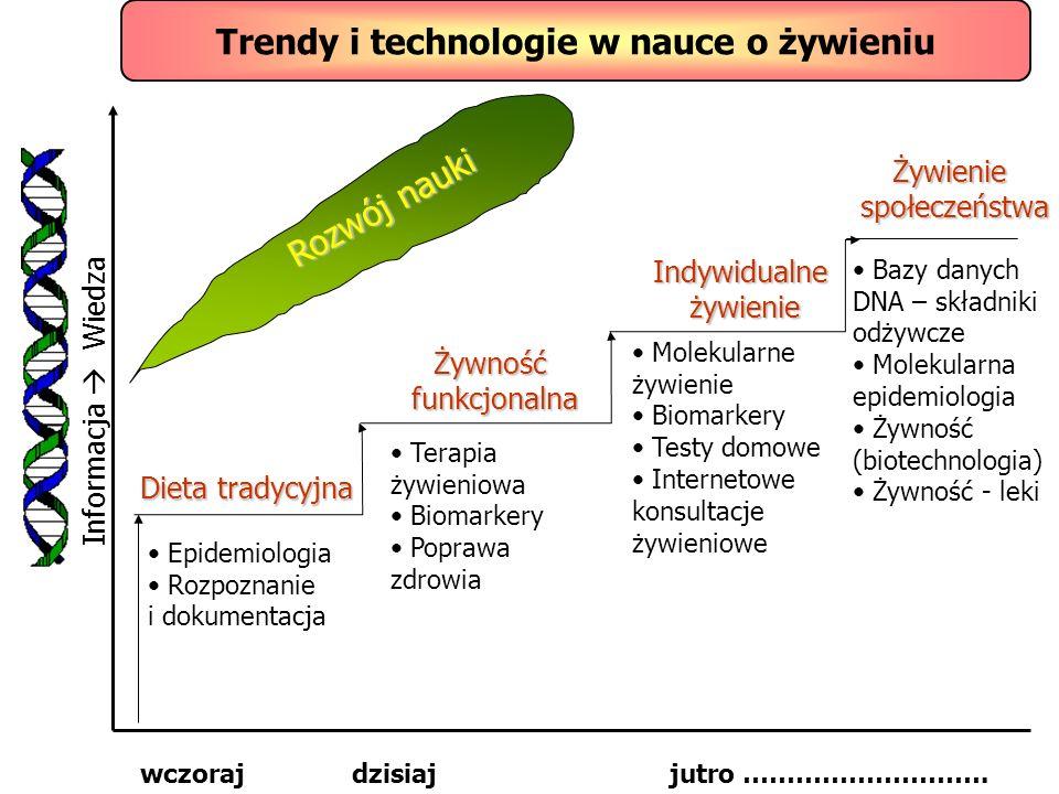 Trendy i technologie w nauce o żywieniu