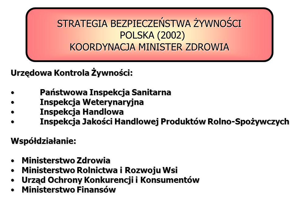 STRATEGIA BEZPIECZEŃSTWA ŻYWNOŚCI POLSKA (2002) KOORDYNACJA MINISTER ZDROWIA