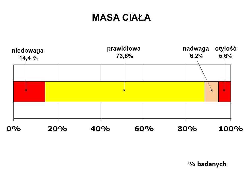 MASA CIAŁA prawidłowa 73,8% nadwaga 6,2% otyłość 5,6% niedowaga 14,4 %