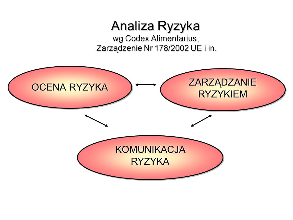 Analiza Ryzyka wg Codex Alimentarius, Zarządzenie Nr 178/2002 UE i in.