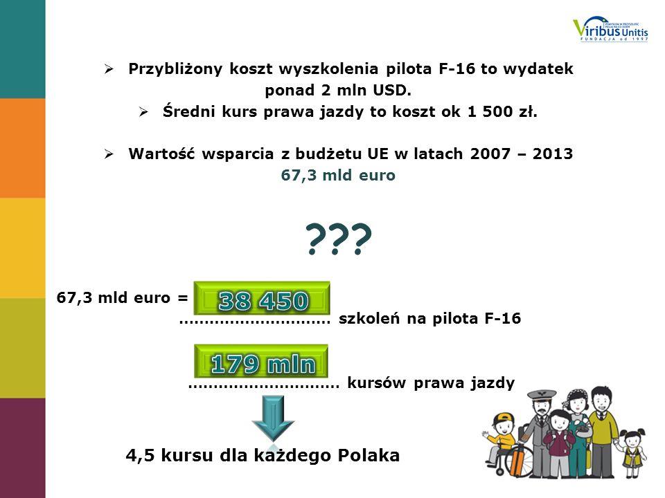 38 450 179 mln 4,5 kursu dla każdego Polaka