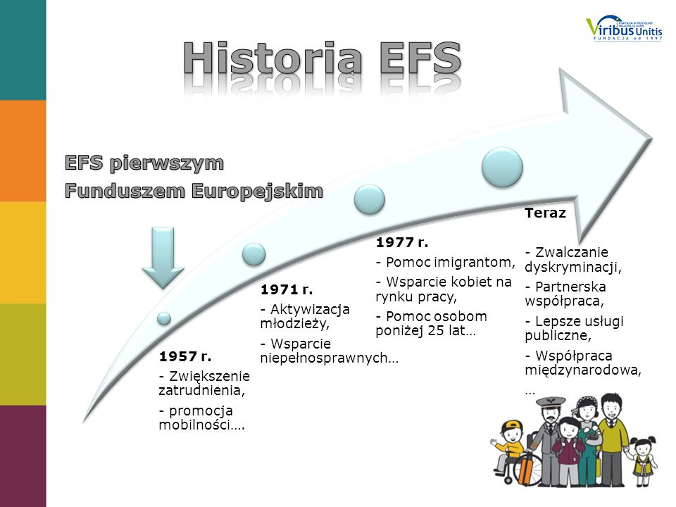 Historia EFS EFS pierwszym Funduszem Europejskim 1957 r.