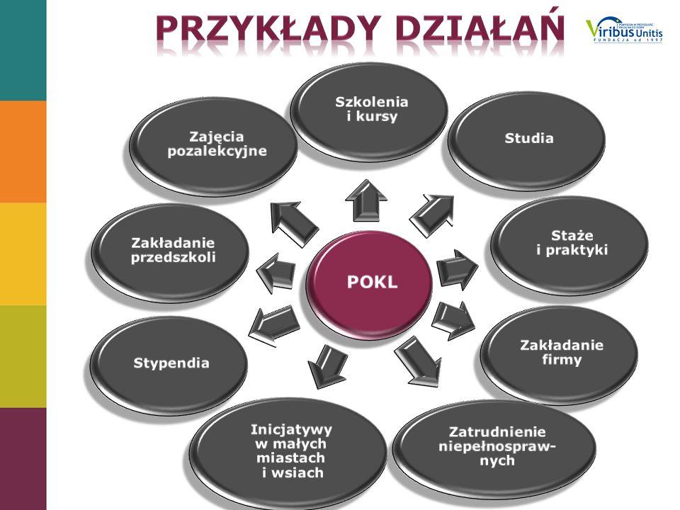 Przykłady działań POKL Szkolenia i kursy Studia Staże i praktyki