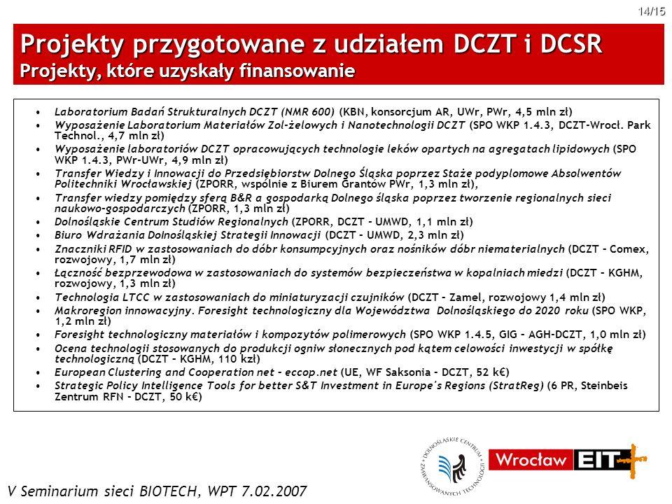 Projekty przygotowane z udziałem DCZT i DCSR Projekty, które uzyskały finansowanie