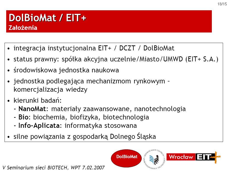 DolBioMat / EIT+ Założenia