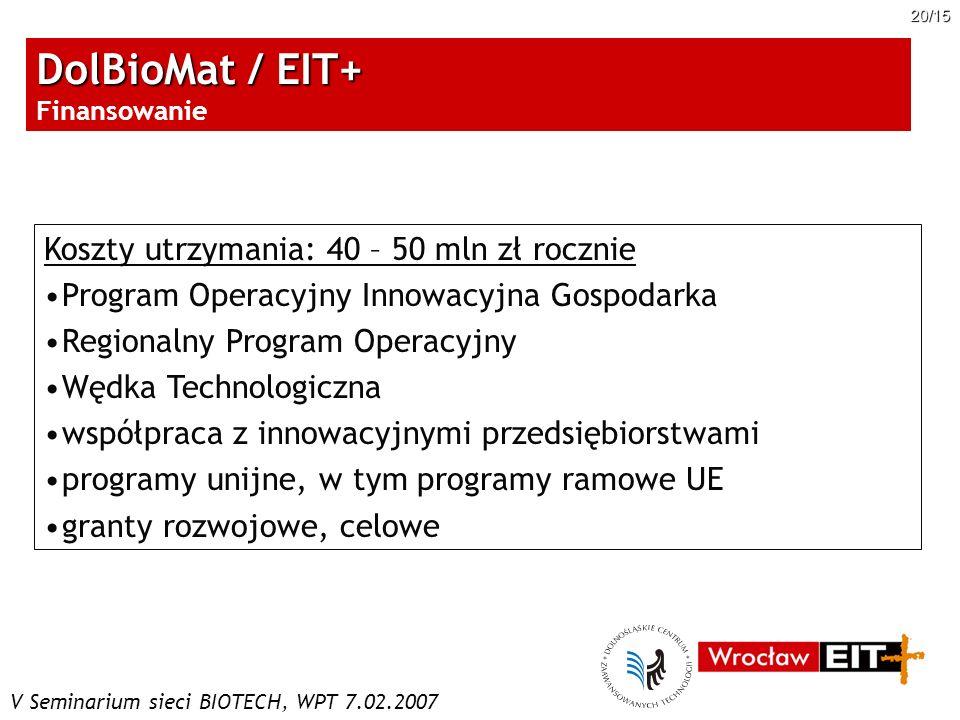 DolBioMat / EIT+ Finansowanie