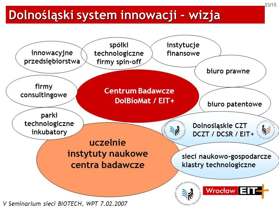 Dolnośląski system innowacji - wizja