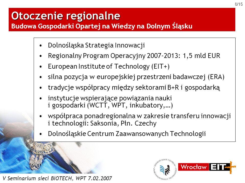 Otoczenie regionalne Budowa Gospodarki Opartej na Wiedzy na Dolnym Śląsku
