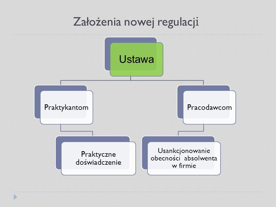 Założenia nowej regulacji