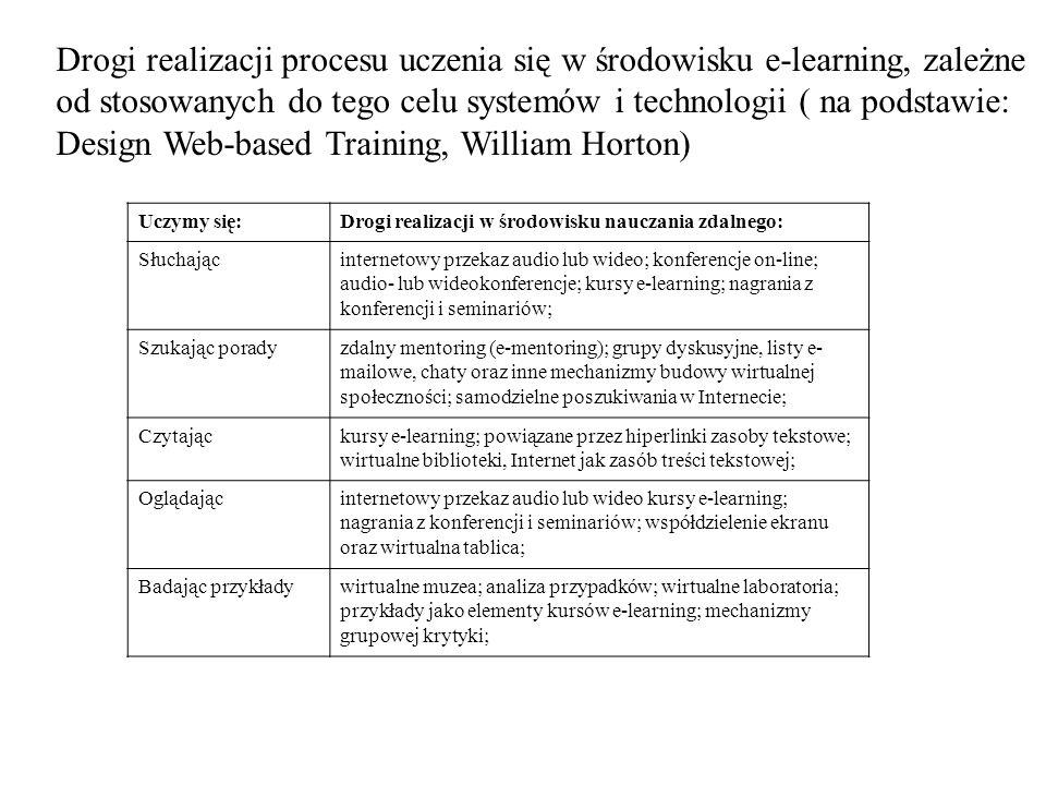 Drogi realizacji procesu uczenia się w środowisku e-learning, zależne od stosowanych do tego celu systemów i technologii ( na podstawie: Design Web-based Training, William Horton)
