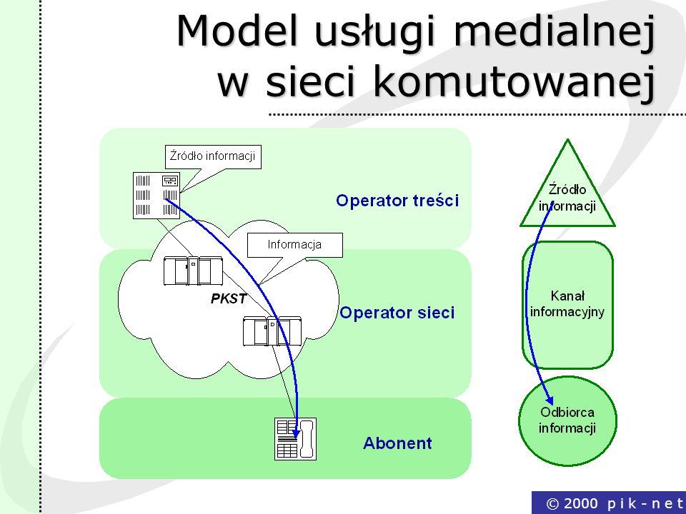 Model usługi medialnej w sieci komutowanej