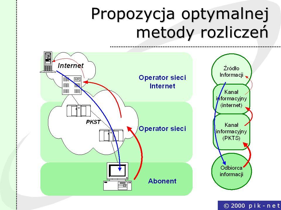 Propozycja optymalnej metody rozliczeń