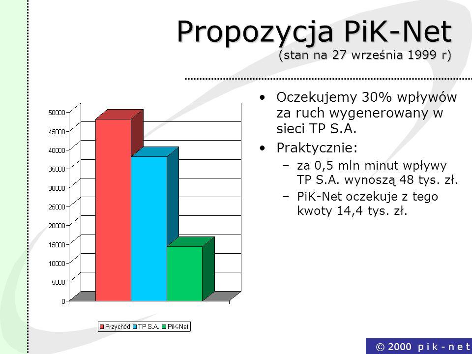 Propozycja PiK-Net (stan na 27 września 1999 r)