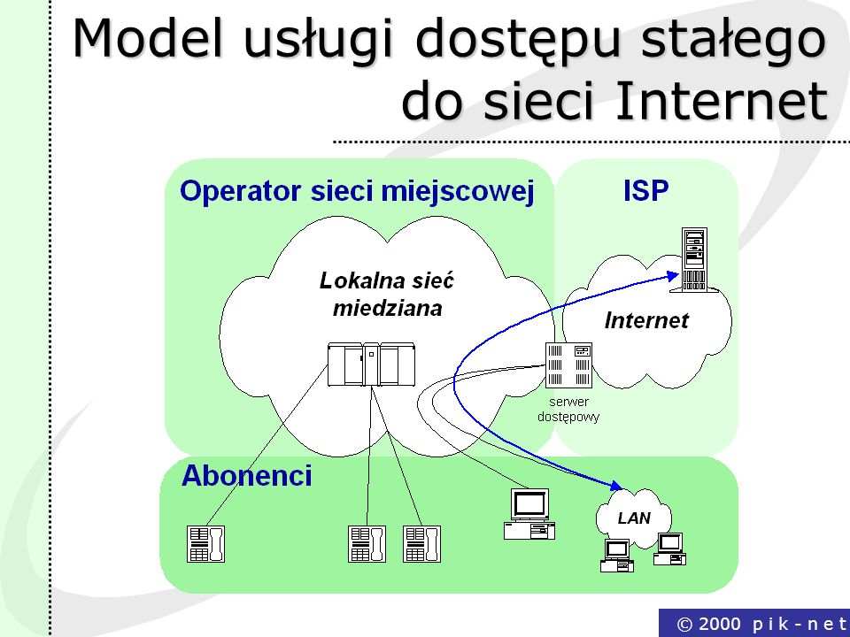 Model usługi dostępu stałego do sieci Internet