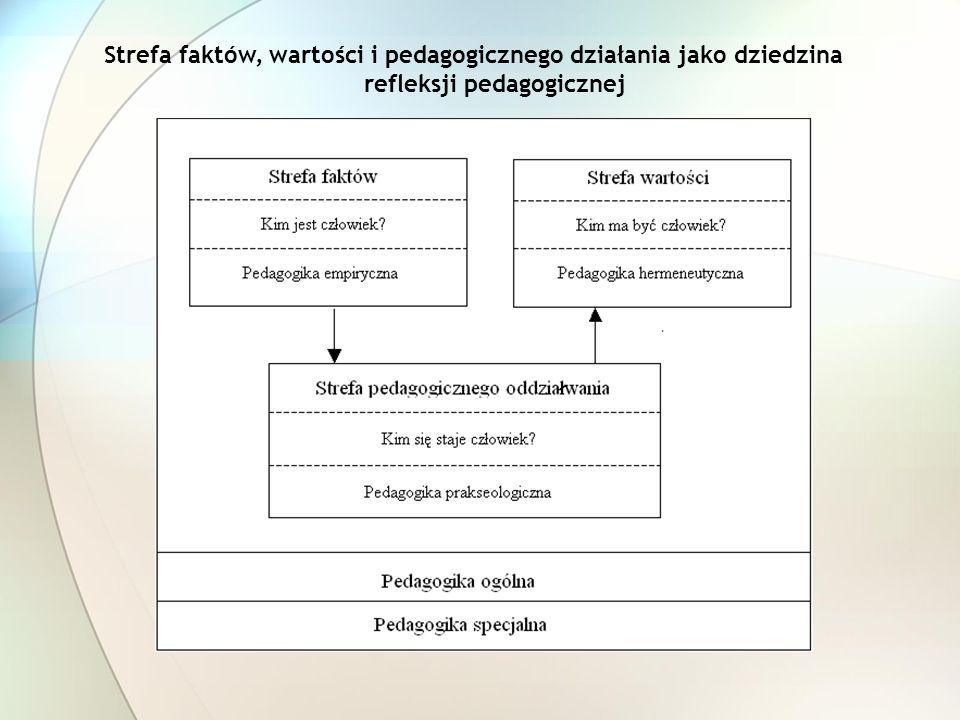 refleksji pedagogicznej