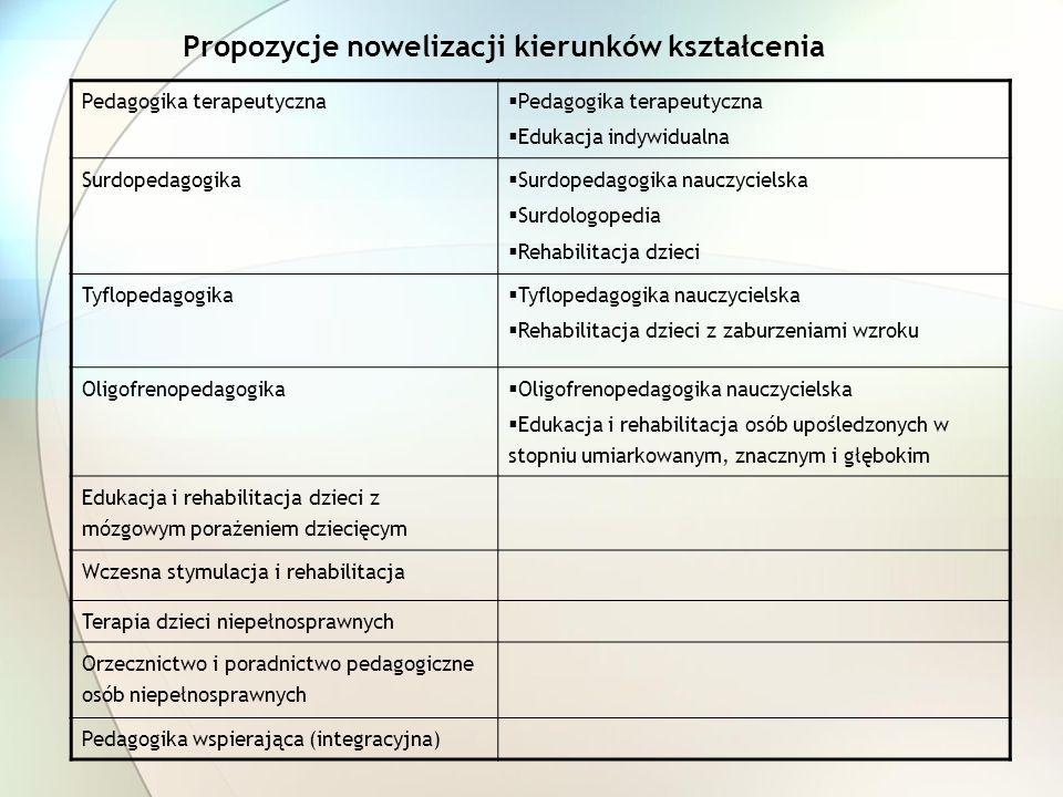 Propozycje nowelizacji kierunków kształcenia