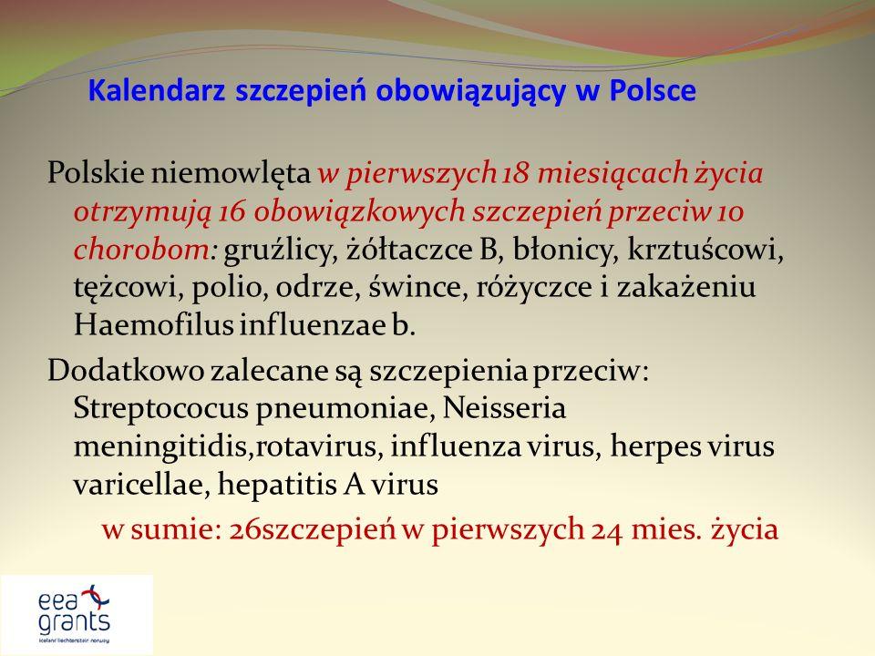Kalendarz szczepień obowiązujący w Polsce