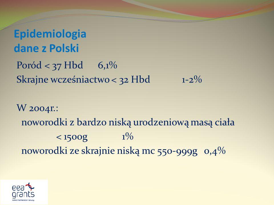 Epidemiologia dane z Polski