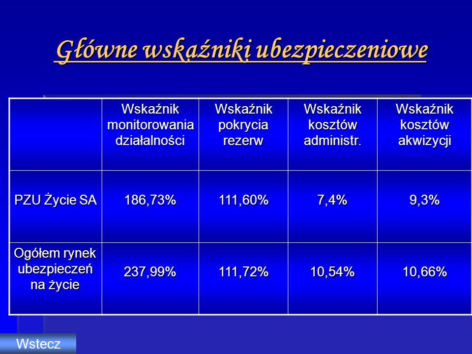 Główne wskaźniki ubezpieczeniowe
