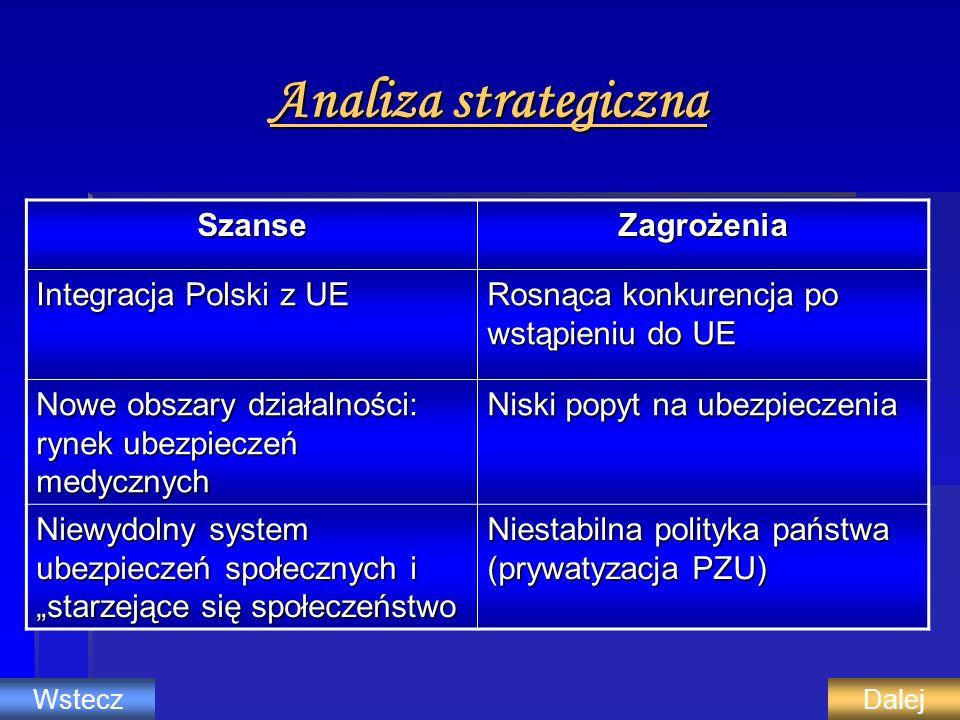 Analiza strategiczna Szanse Zagrożenia Integracja Polski z UE