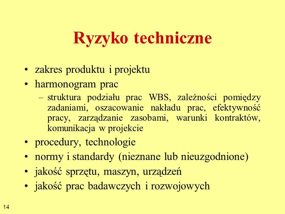 Ryzyko techniczne zakres produktu i projektu harmonogram prac