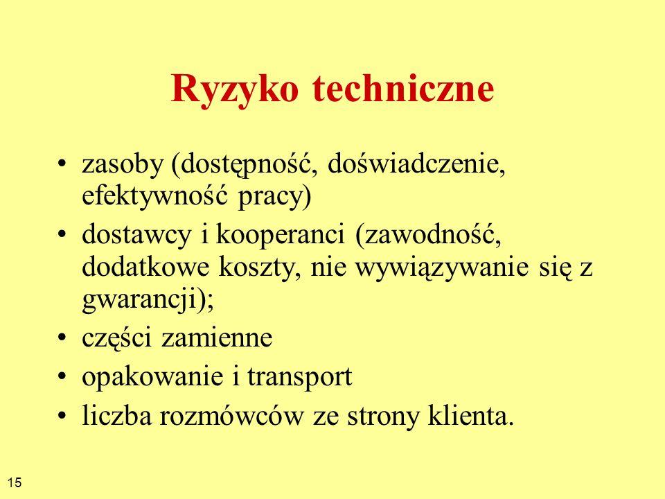 Ryzyko technicznezasoby (dostępność, doświadczenie, efektywność pracy)