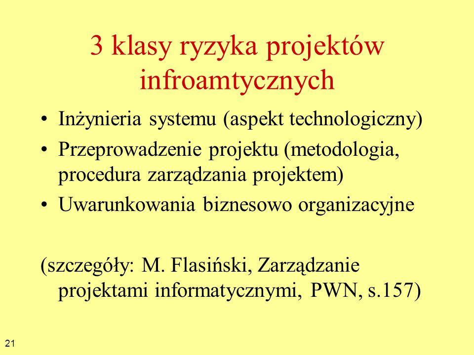 3 klasy ryzyka projektów infroamtycznych