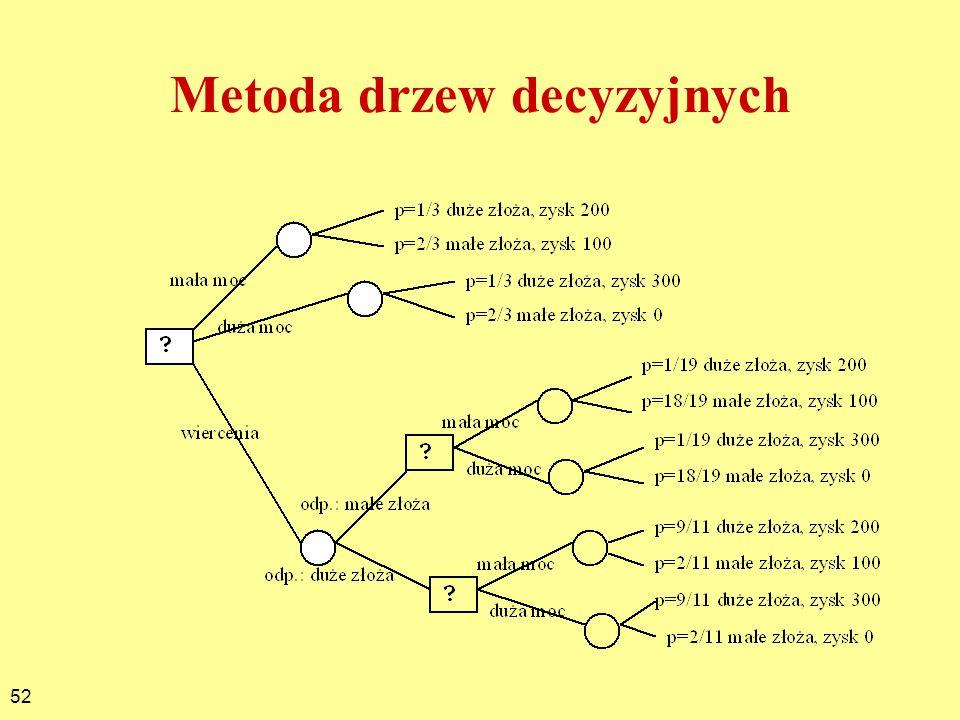 Metoda drzew decyzyjnych