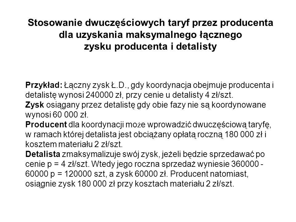 zysku producenta i detalisty