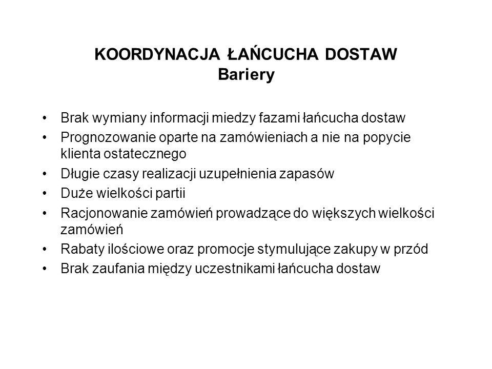 KOORDYNACJA ŁAŃCUCHA DOSTAW Bariery