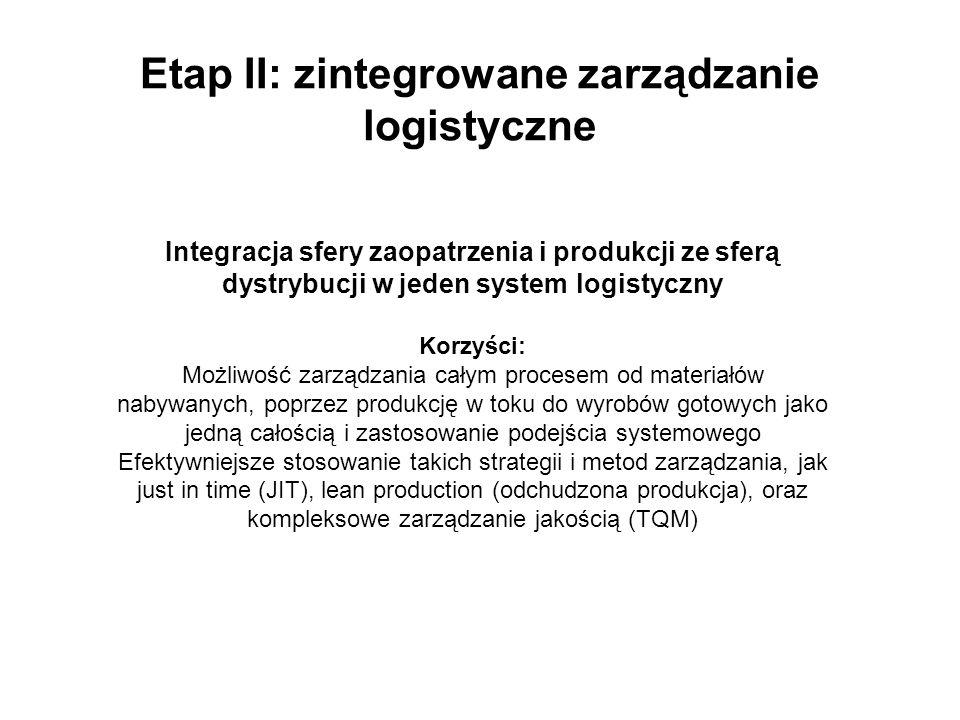 Etap II: zintegrowane zarządzanie logistyczne