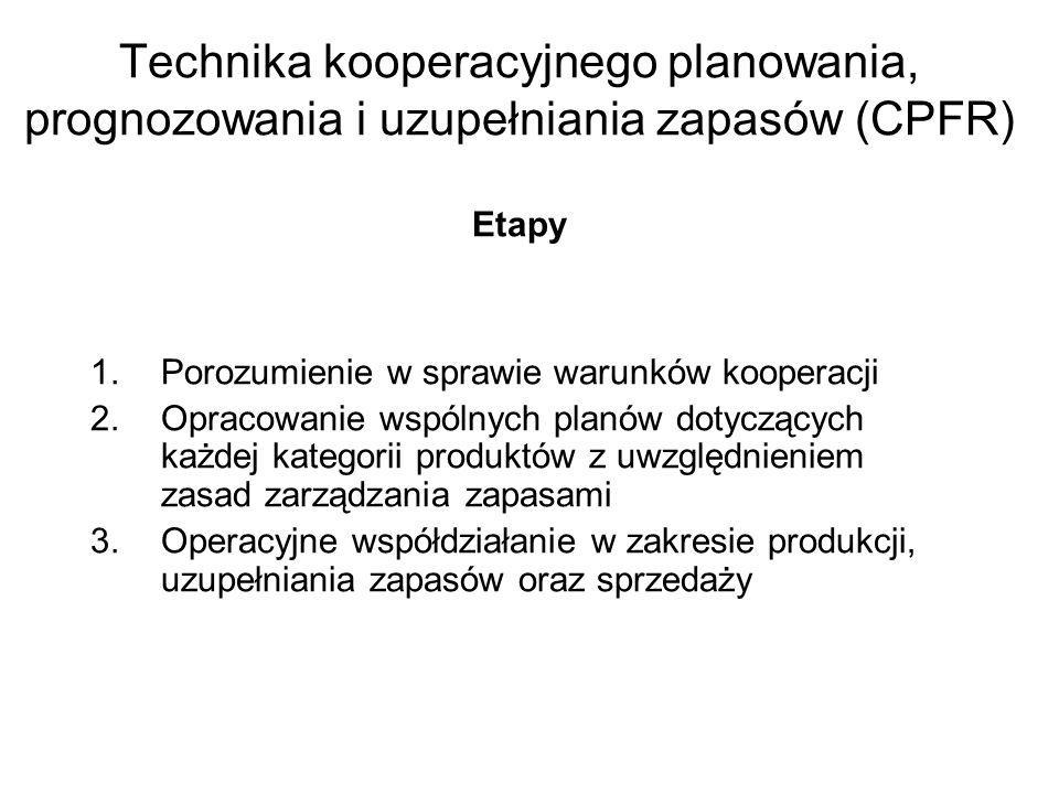 Technika kooperacyjnego planowania, prognozowania i uzupełniania zapasów (CPFR) Etapy