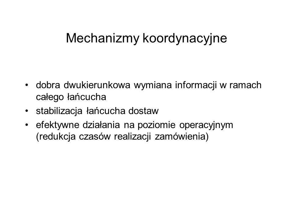 Mechanizmy koordynacyjne