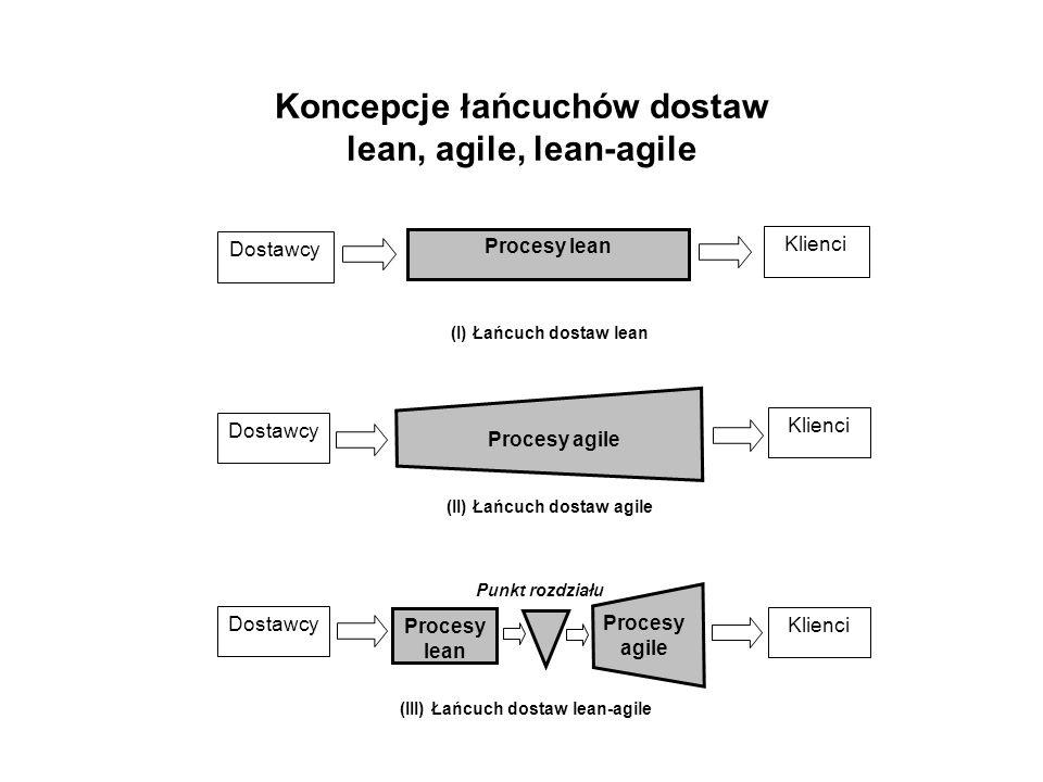 Koncepcje łańcuchów dostaw lean, agile, lean-agile