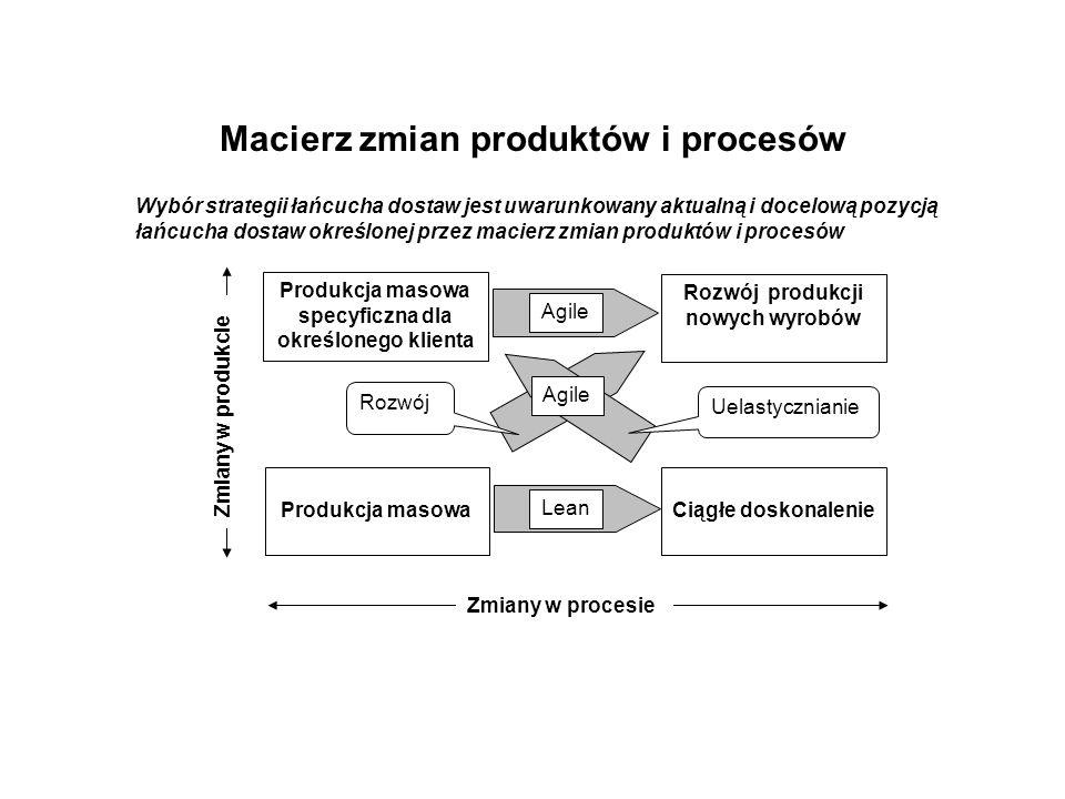 Macierz zmian produktów i procesów