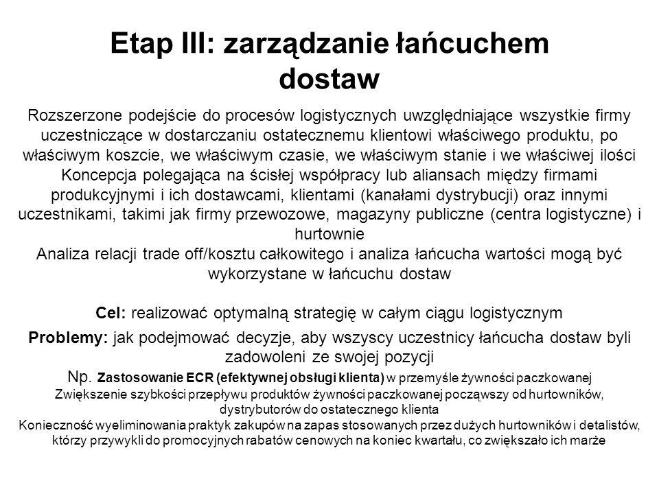 Etap III: zarządzanie łańcuchem dostaw