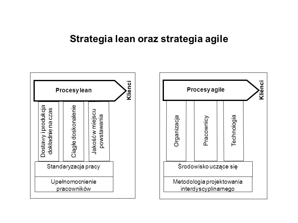 Strategia lean oraz strategia agile