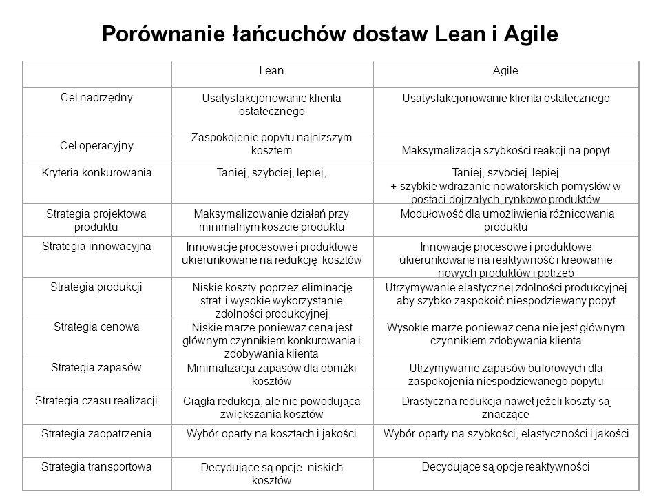 Porównanie łańcuchów dostaw Lean i Agile
