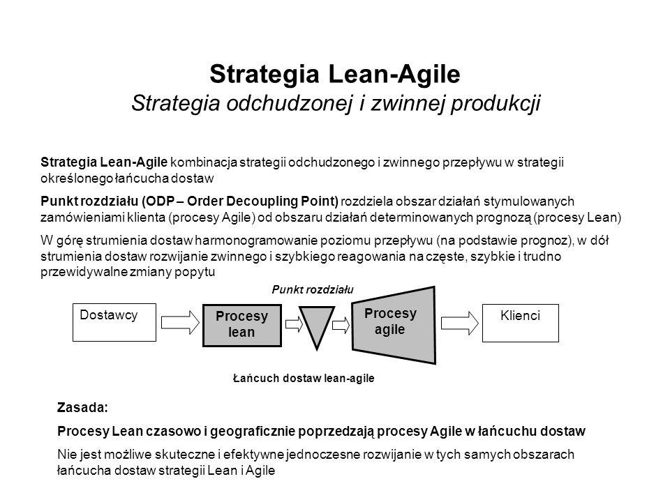 Strategia Lean-Agile Strategia odchudzonej i zwinnej produkcji