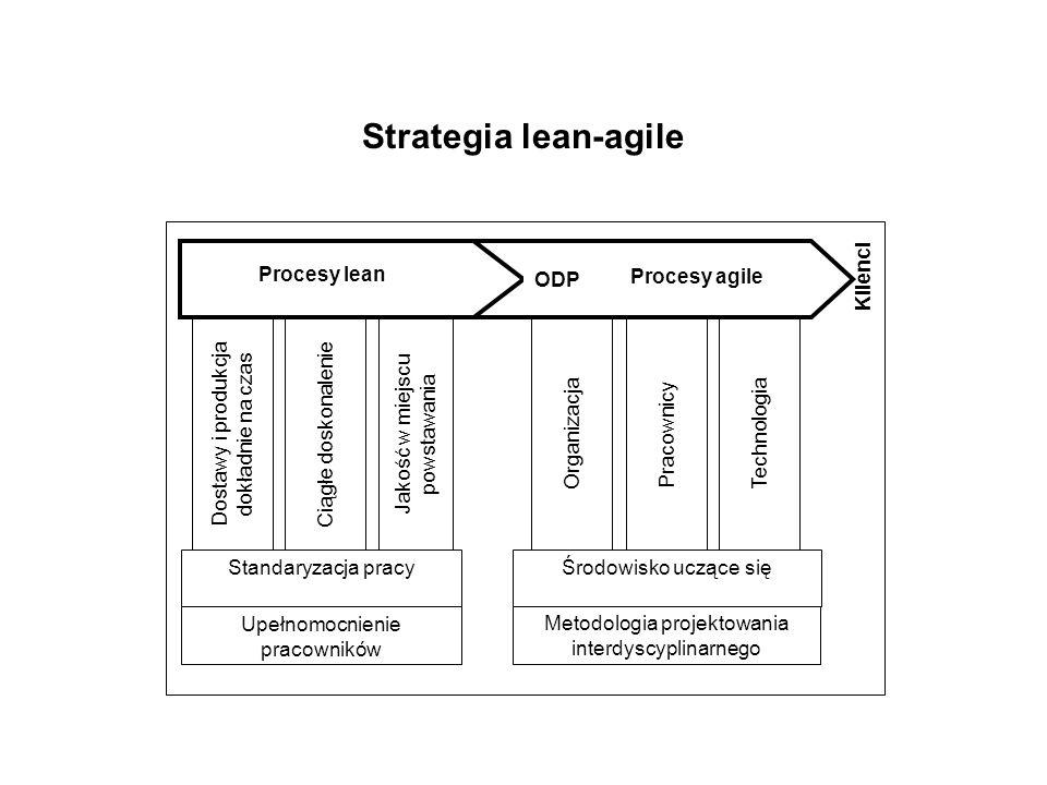 Strategia lean-agile Klienci Procesy lean ODP Procesy agile