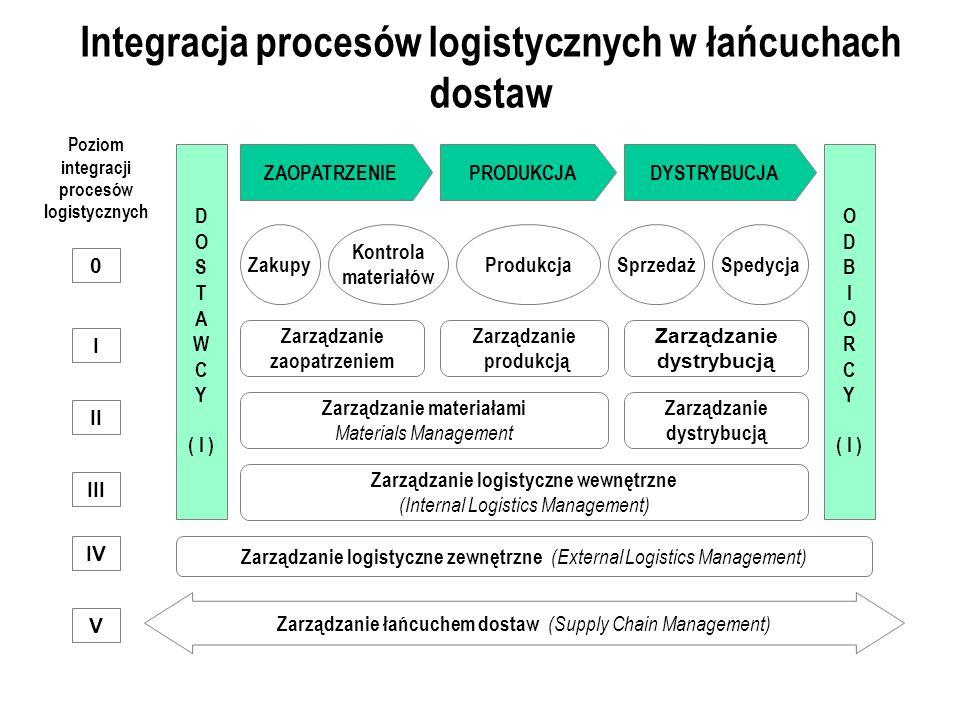 Integracja procesów logistycznych w łańcuchach dostaw