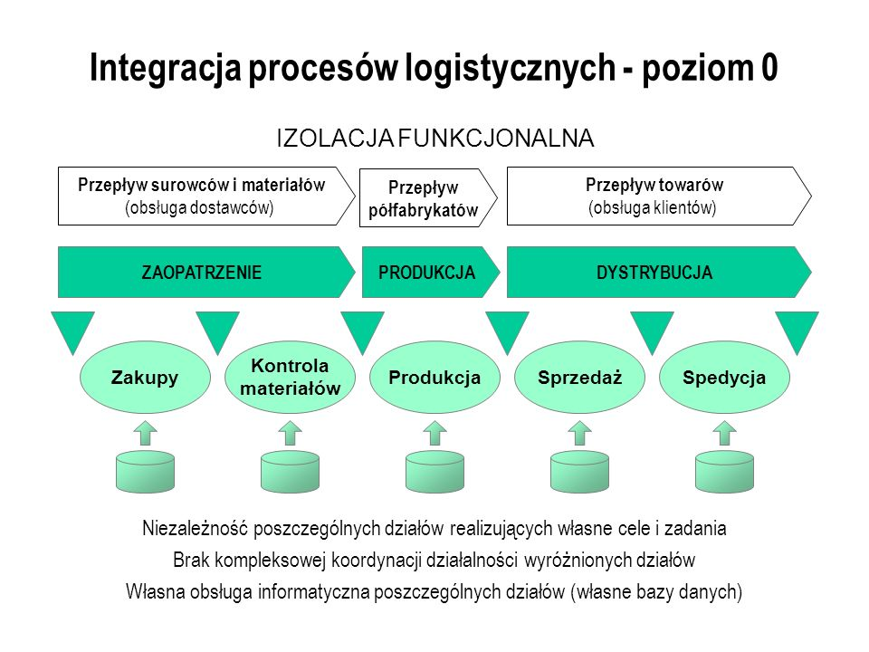 Integracja procesów logistycznych - poziom 0