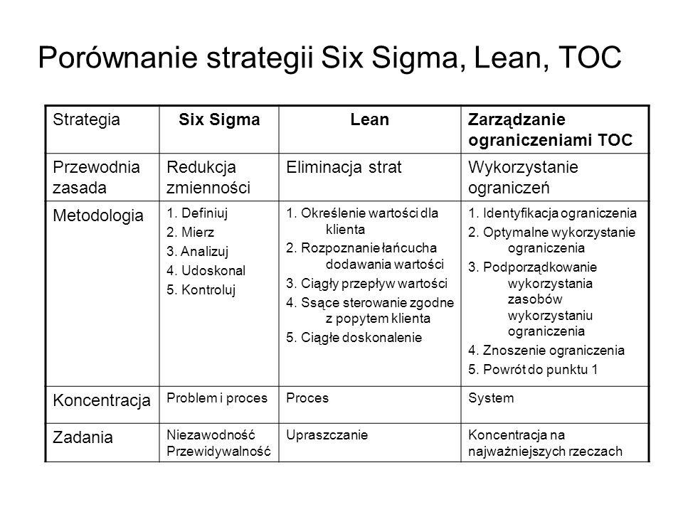 Porównanie strategii Six Sigma, Lean, TOC