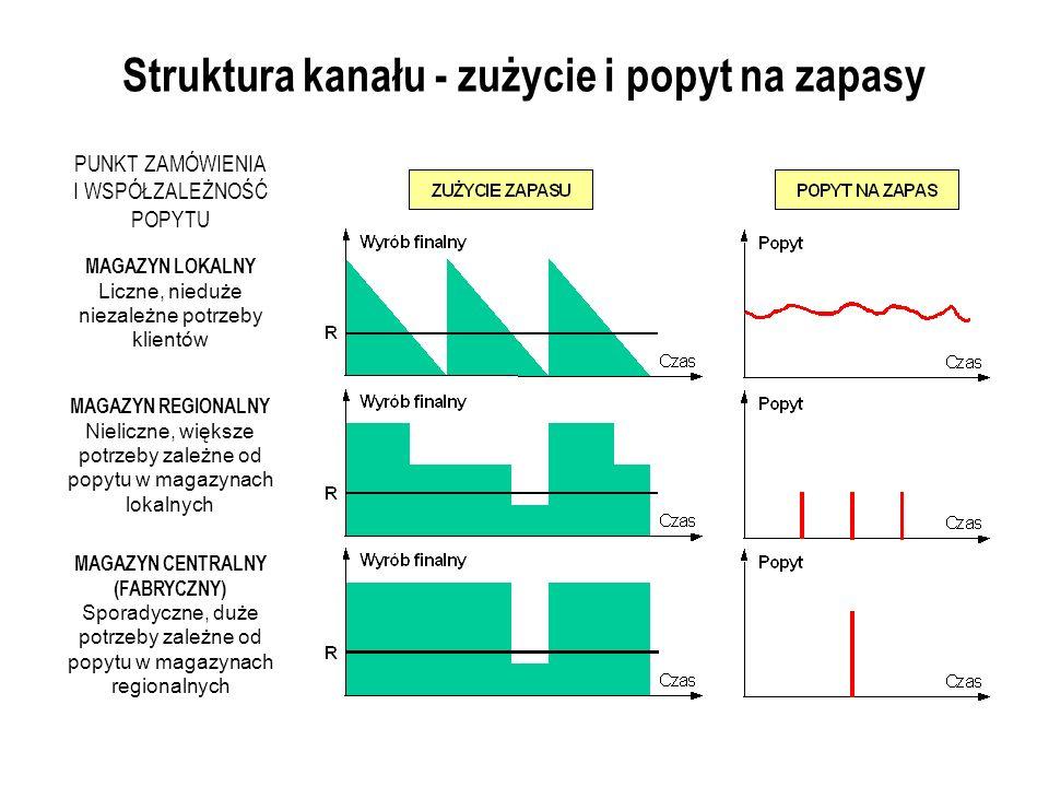 Struktura kanału - zużycie i popyt na zapasy