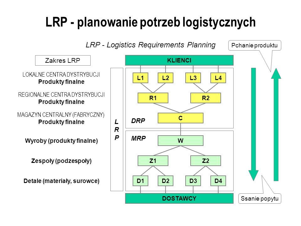 LRP - planowanie potrzeb logistycznych