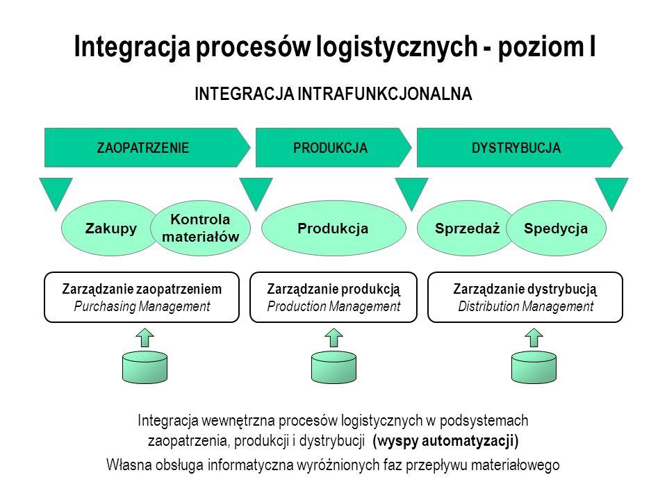 Integracja procesów logistycznych - poziom I
