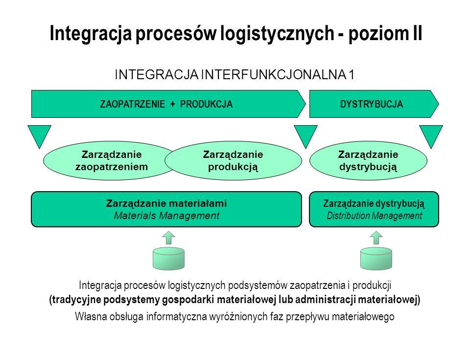 Integracja procesów logistycznych - poziom II