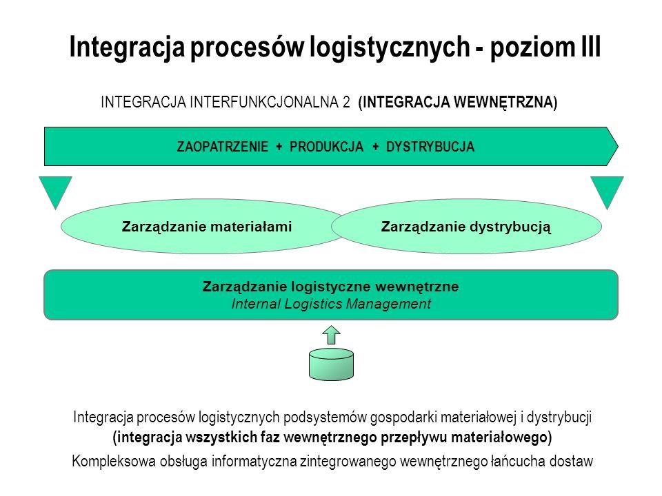 Integracja procesów logistycznych - poziom III