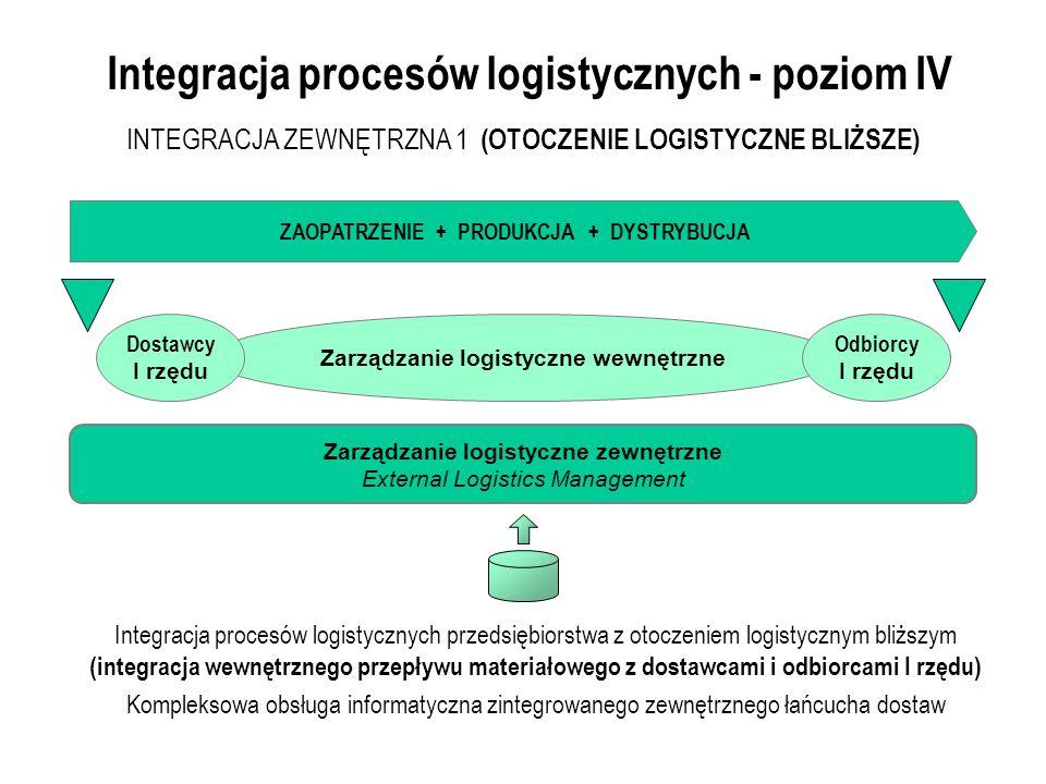 Integracja procesów logistycznych - poziom IV