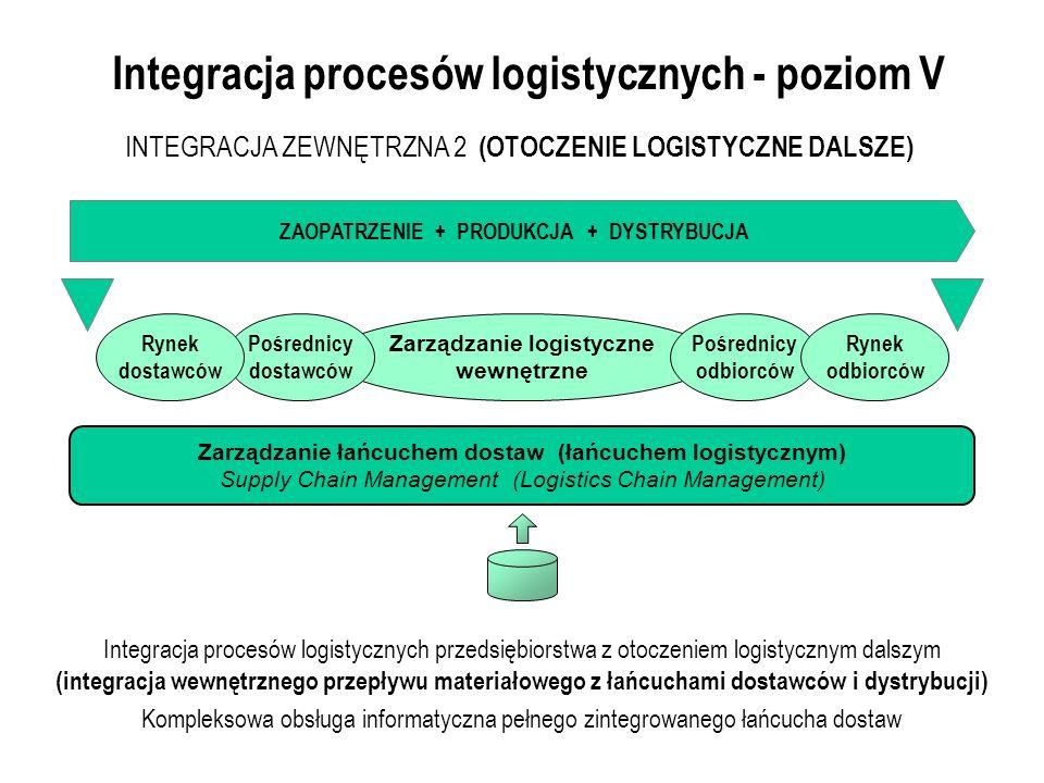 Integracja procesów logistycznych - poziom V